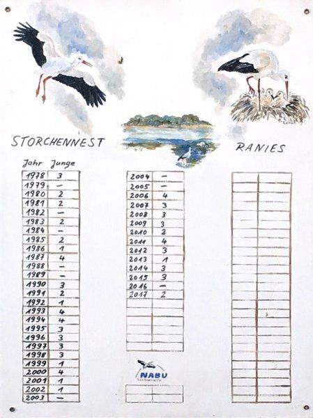 15 Storchenstatistik vom NABU Schönebeck in Ranies